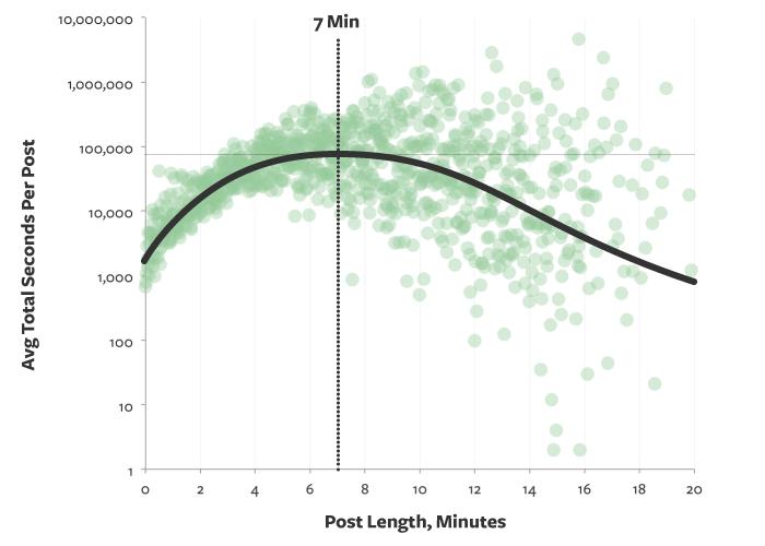 Jaka ma być optymalna długość artykułu na blogu firmowym?