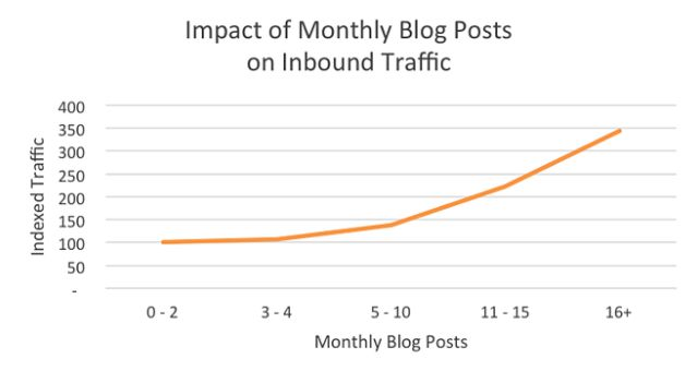Wykres pokazujący jak liczba publikacji  na blogu wpływa na ruch na witrynie.