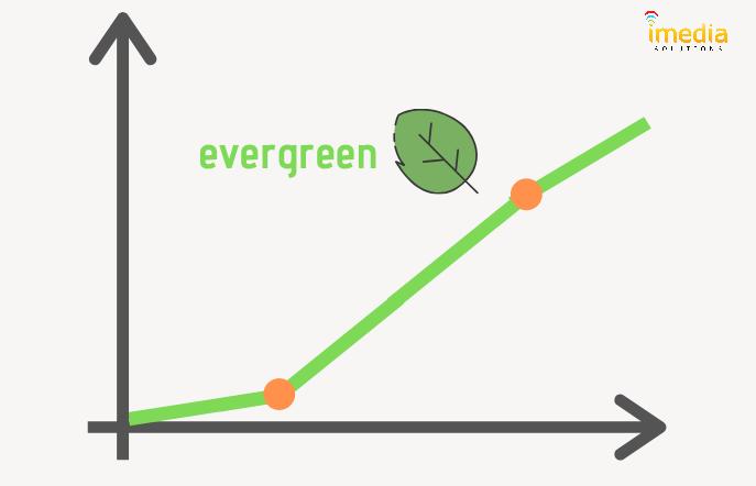 evergreen-wykres