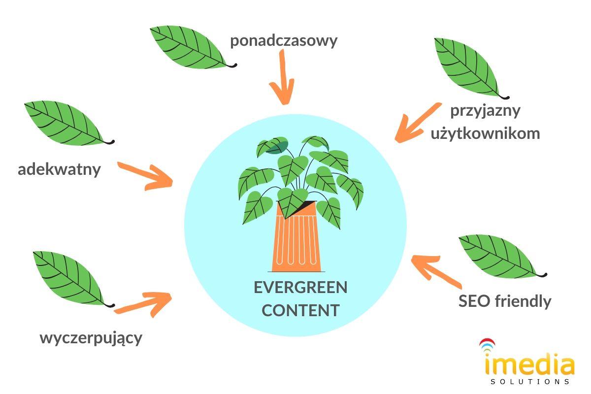 5 elementów dobrego tekstu evergreen